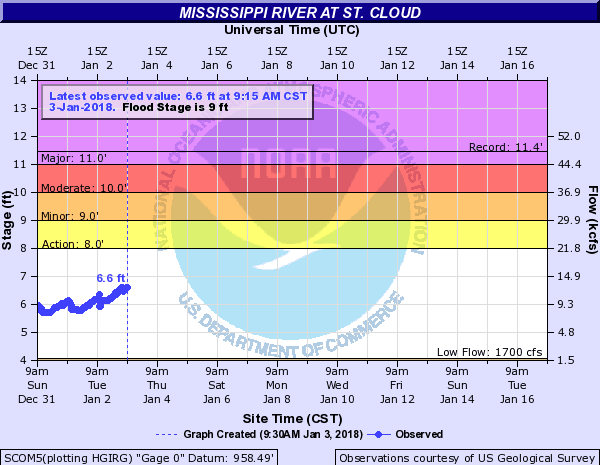 Hydrograph of Mississippi River