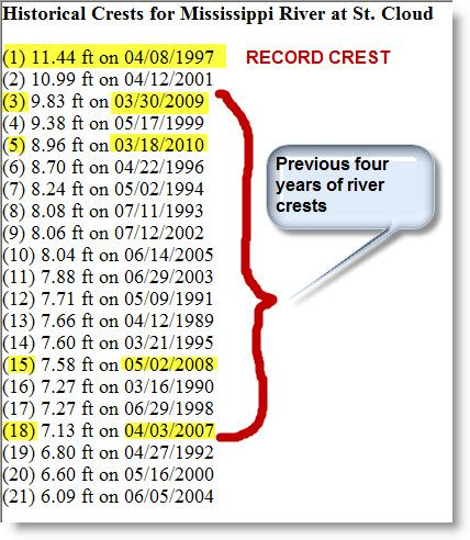 List of Historical Crest data of water level with date